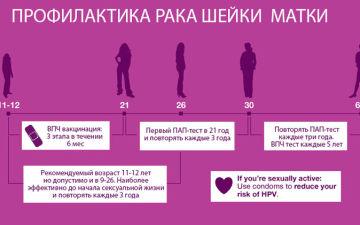 Какие меры профилактики использовать, чтобы предотвратить развитие рака шейка матки